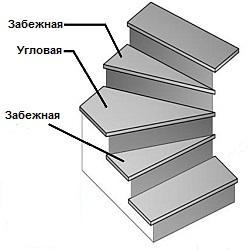 Поворотные ступени из керамогранита